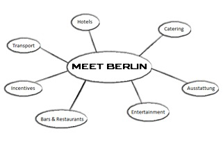 MEET BERLIN Mindmap