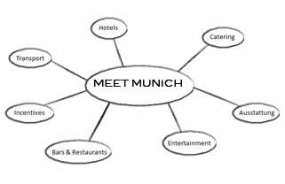 MEET MUNICH Mindmap